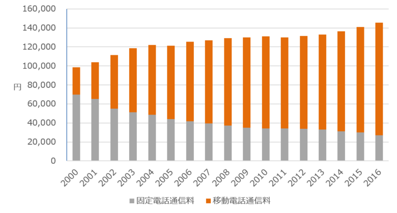 通信費の割合