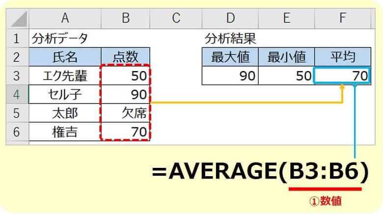 エクセルAVERAGE関数の使い方