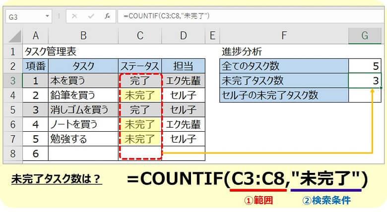 エクセルCOUNTIF関数1