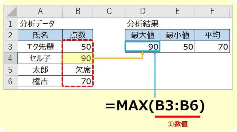 エクセルMAX関数の使い方