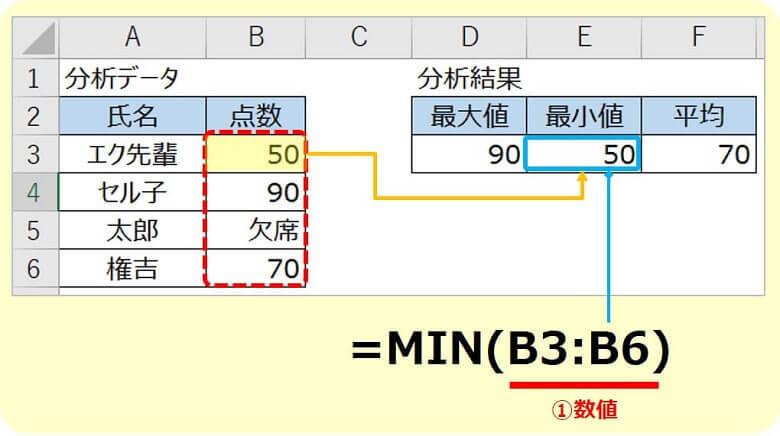 エクセルMIN関数の使い方