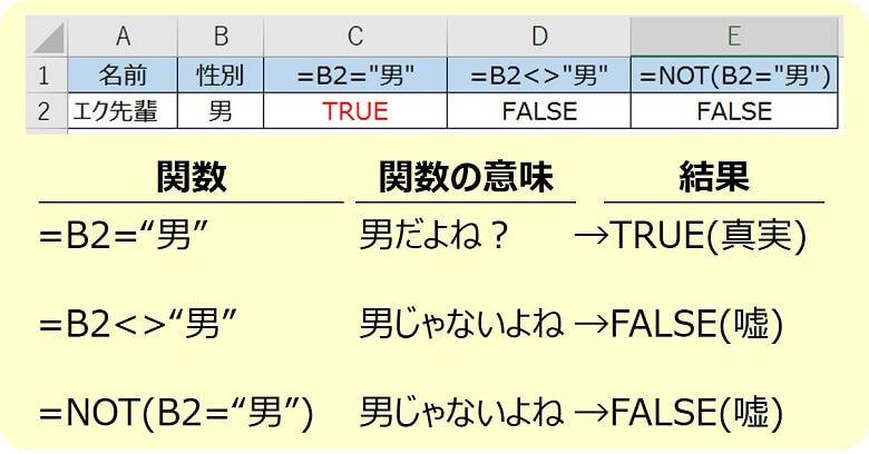 エクセルNOT関数1