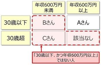 エクセルNOT関数2補足
