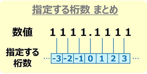 ROUND系関数の桁数指定