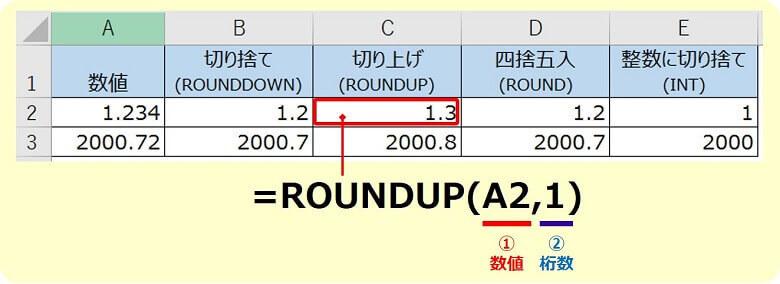 エクセルROUNDUP関数の使い方