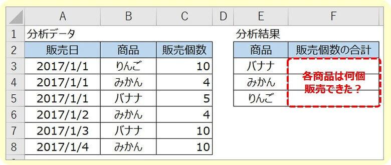 エクセルSUMIF関数0