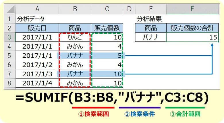エクセルSUMIF関数1