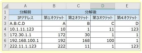 IPアドレスをオクテット毎に分割1