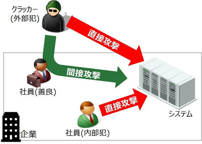 情報処理安全確保支援士:攻撃パターン