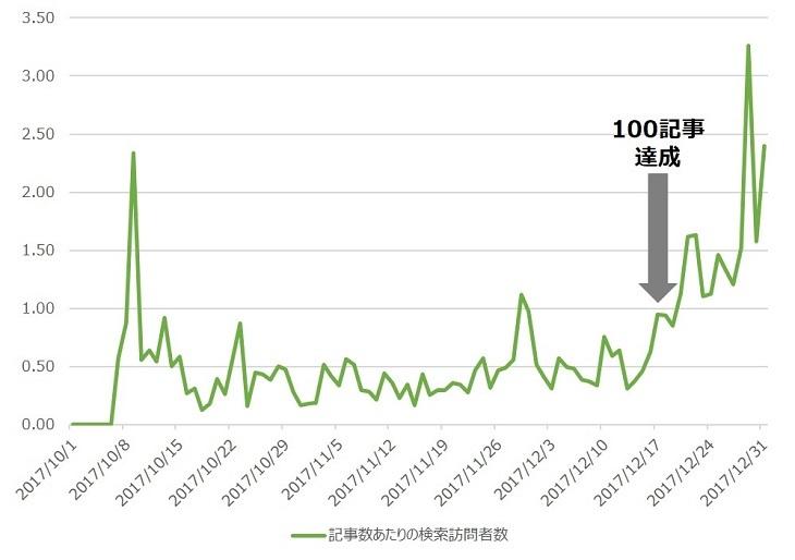 記事数あたりの検索訪問者数の推移