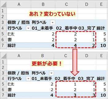 ピボットテーブルデータ更新2