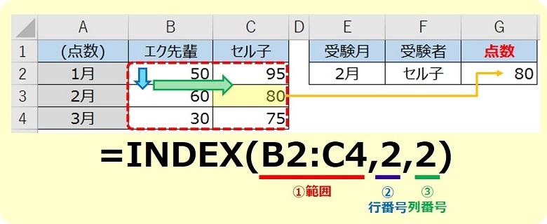 エクセルINDEX関数の使い方