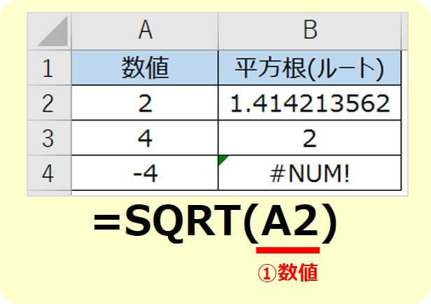 エクセルSQRT関数の使い方