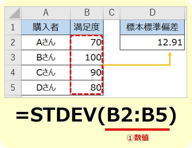エクセルSTDEV関数の使い方