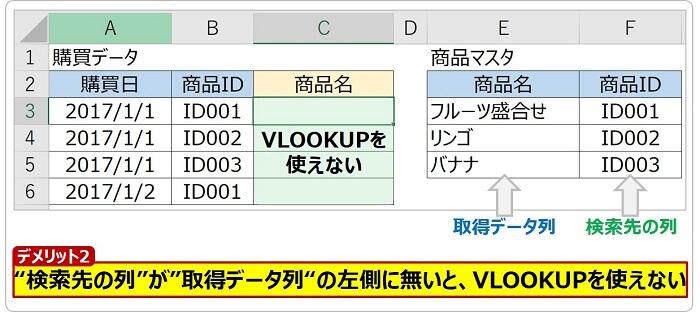 VLOOKUPの欠点2:検索列が左側に無いと使えない