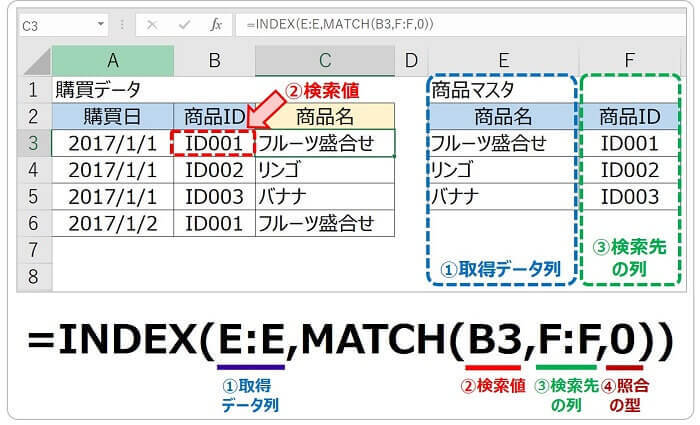 VLOOKUP関数の代替策:INDEX・MATCH関数を利用