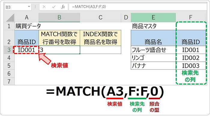 INDEX,MATCH関数の使い方①:MATCH関数の使い方