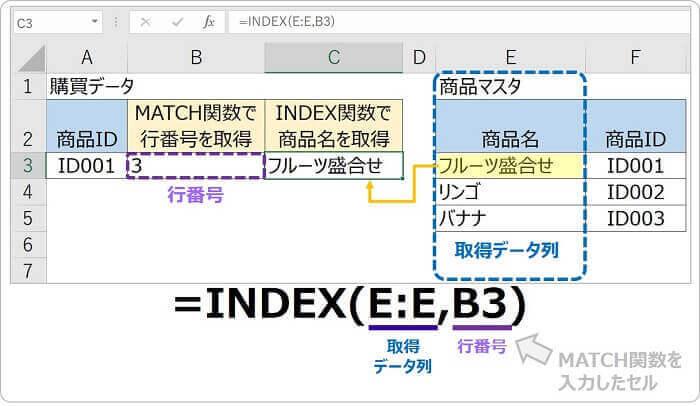 INDEX,MATCH関数の使い方①:INDEX関数の使い方