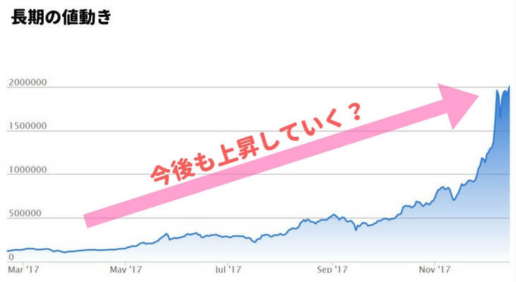ビットコイン長期の値動き