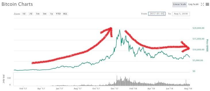 ビットコインの価格チャート(2017/1~)