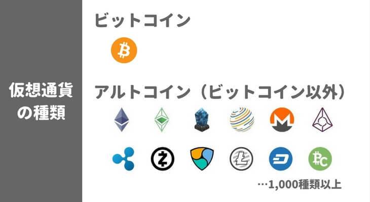 仮想通貨はビットコインとアルトコインに分類される