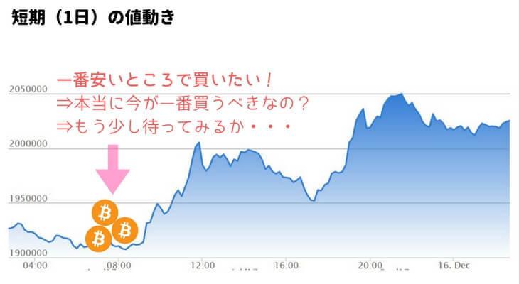(短期目線)ビットコインの価格