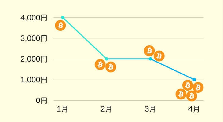 (ドルコスト平均法)下落時のチャート