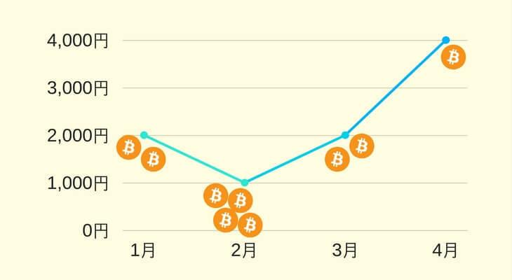 (ドルコスト平均法)上昇時のチャート