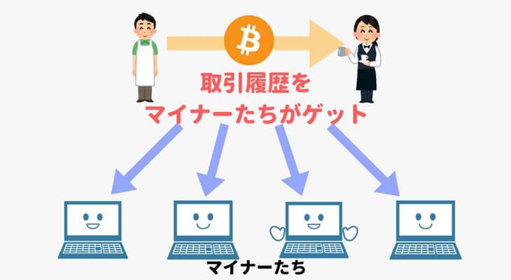 図解「ビットコインの取引履歴をマイナー達が手にする」