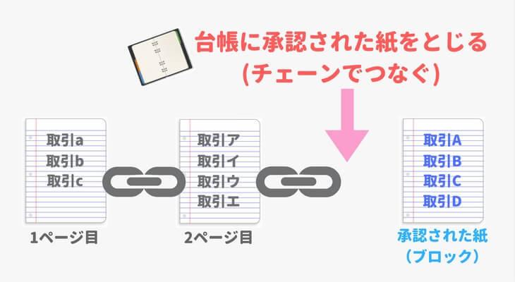 図解「承認された紙を台帳にとじる(ブロックをチェーンでつなぐ)」