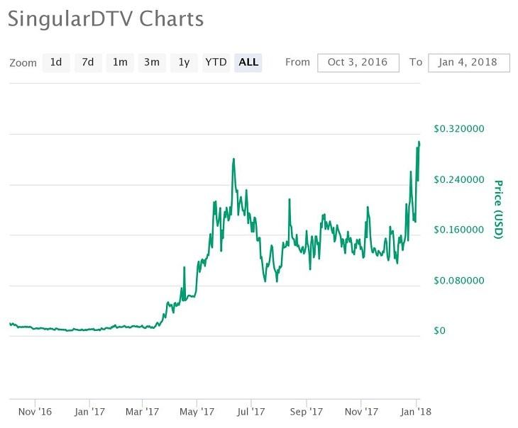 SNGLS価格推移チャート(2017年)