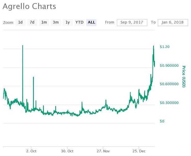 DLT価格推移チャート(2017年)