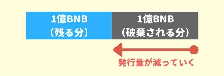 仮想通貨『BNB』の発行量は減っていく