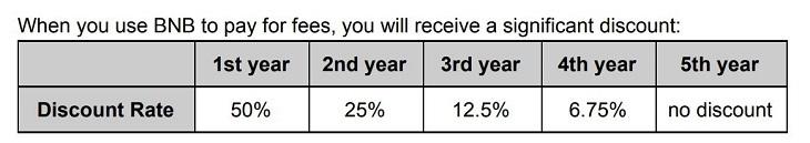 BNBで支払う取引手数料の割引率