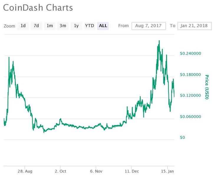 CDT価格推移チャート(2017年8月7日~2018年1月21日)
