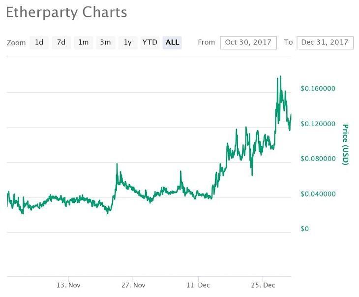 FUEL価格推移チャート(2017年)