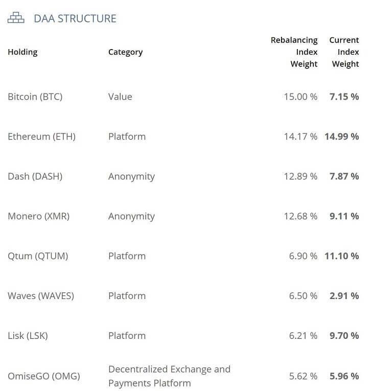 Blockchain Index (BLX)の組み合わせ資産(抜粋)