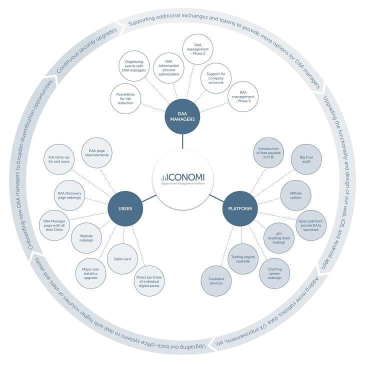 ICONOMIの3つの主要分野