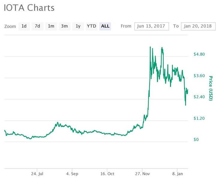 IOTA価格推移チャート(2017年6月13日~2018年1月20日)