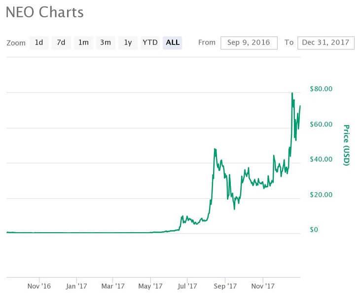 NEO価格推移チャート(2017年)