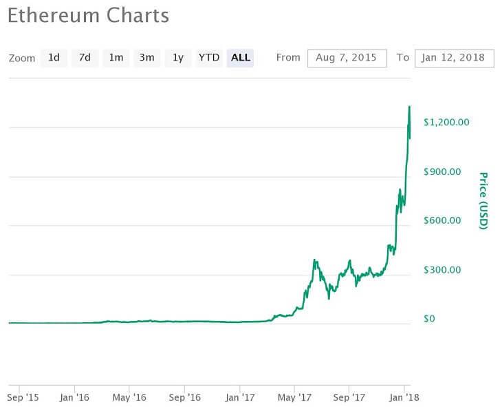 ETH価格推移チャート