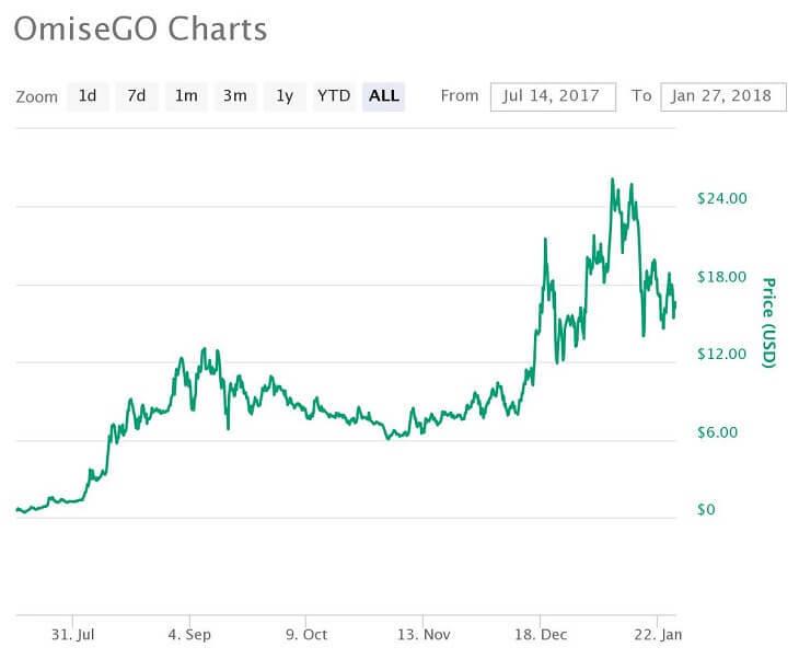 OMG価格推移チャート(2017年7月14日~2018年1月27日)