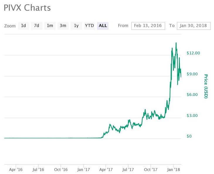 PIVX価格推移チャート(2016年2月13日~2018年1月30日)
