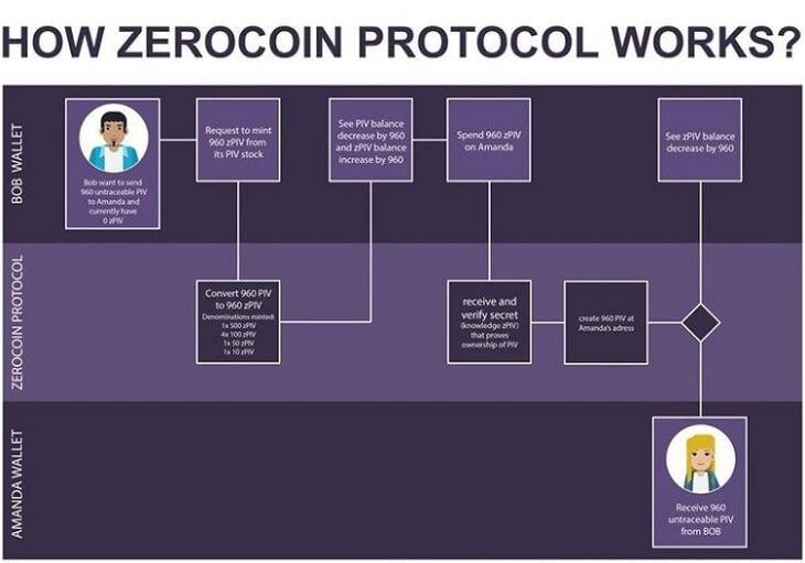 仮想通貨『PIVX(ピヴクス)』Zerocoin