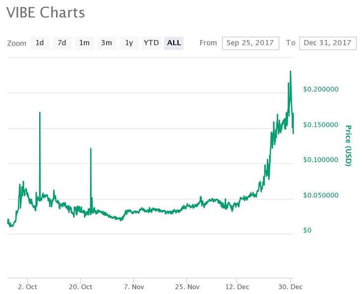 VIBE価格推移チャート(2017年)