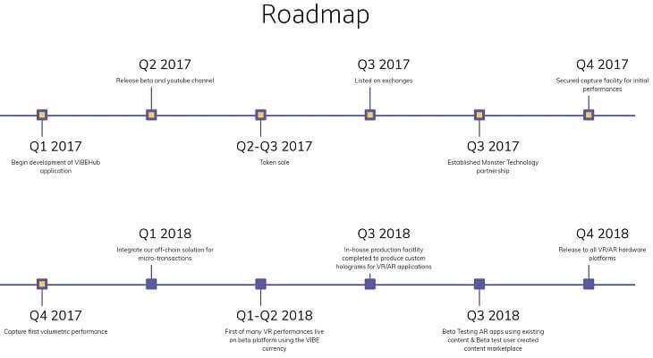 仮想通貨『VIBE(バイブ)』のロードマップ[2017-2018]