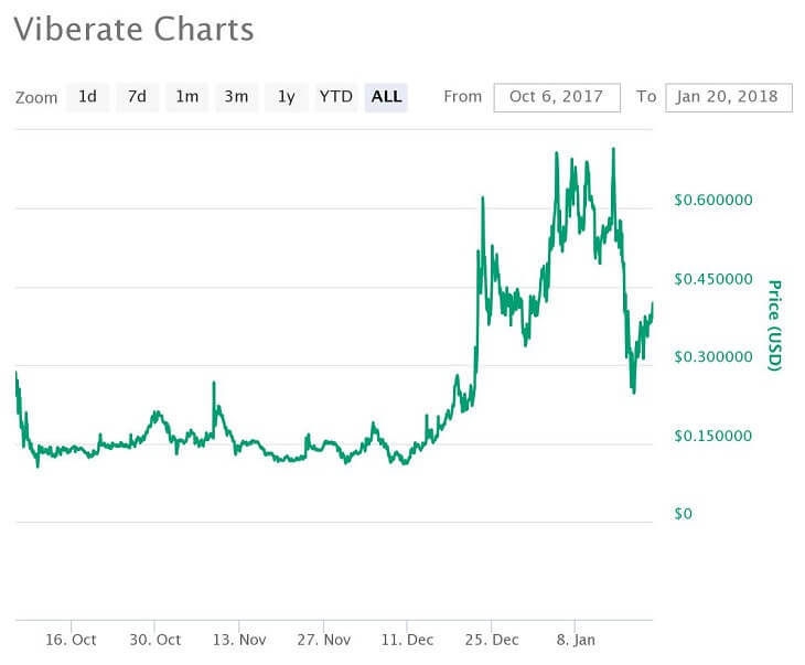 VIB価格推移チャート(2017年6月13日~2018年1月20日)