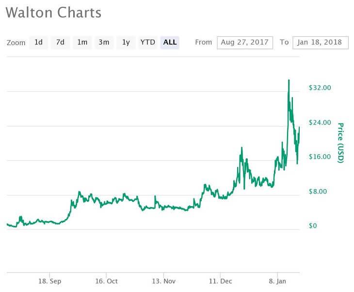 WTC価格推移チャート(2017年8月27日~2018年1月18日)