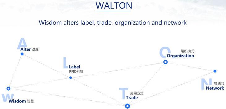 仮想通貨『WTC(ウォルトン)』イメージ2