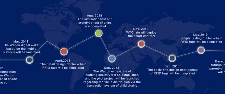 仮想通貨『WTC(ウォルトンコイン)』のロードマップ